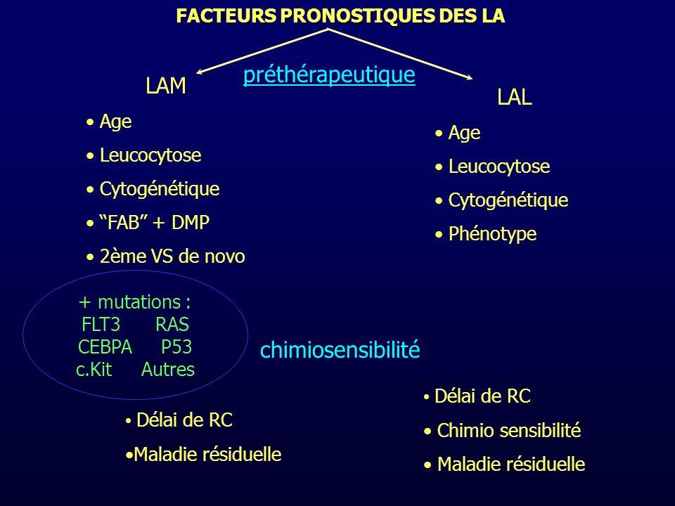 FACTEURS PRONOSTIQUES DES LA