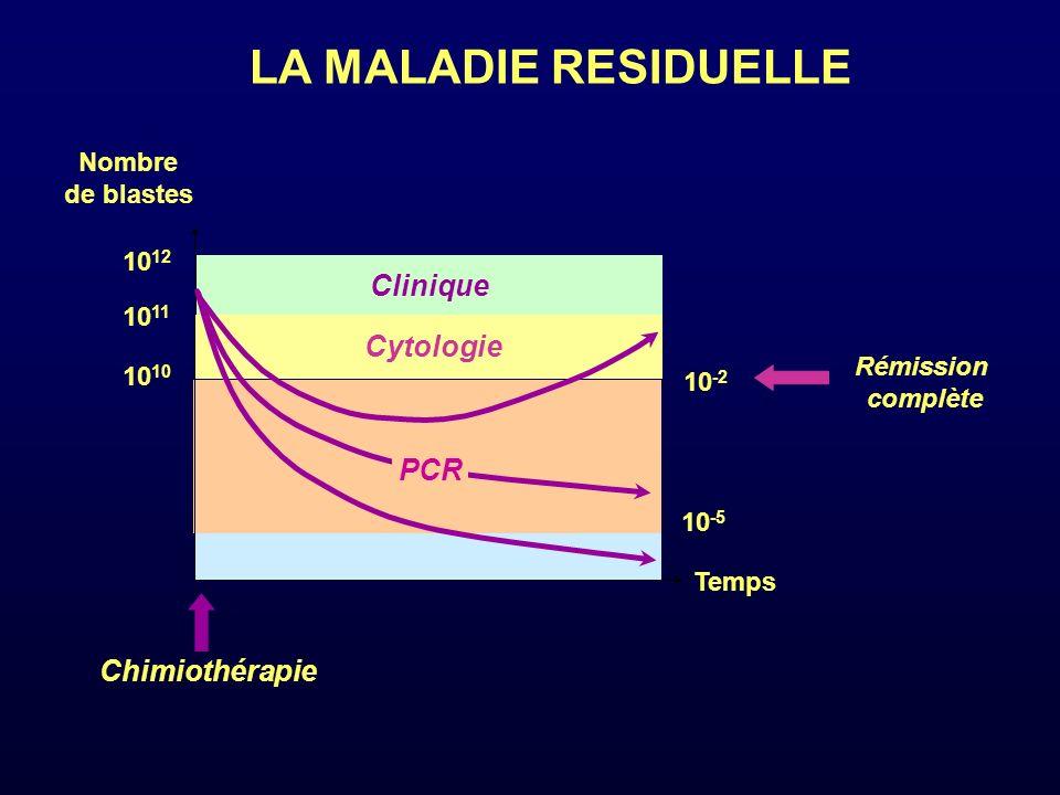 LA MALADIE RESIDUELLE Clinique Cytologie PCR Chimiothérapie Nombre