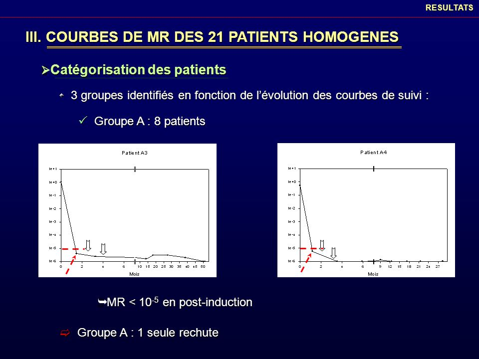 III. COURBES DE MR DES 21 PATIENTS HOMOGENES