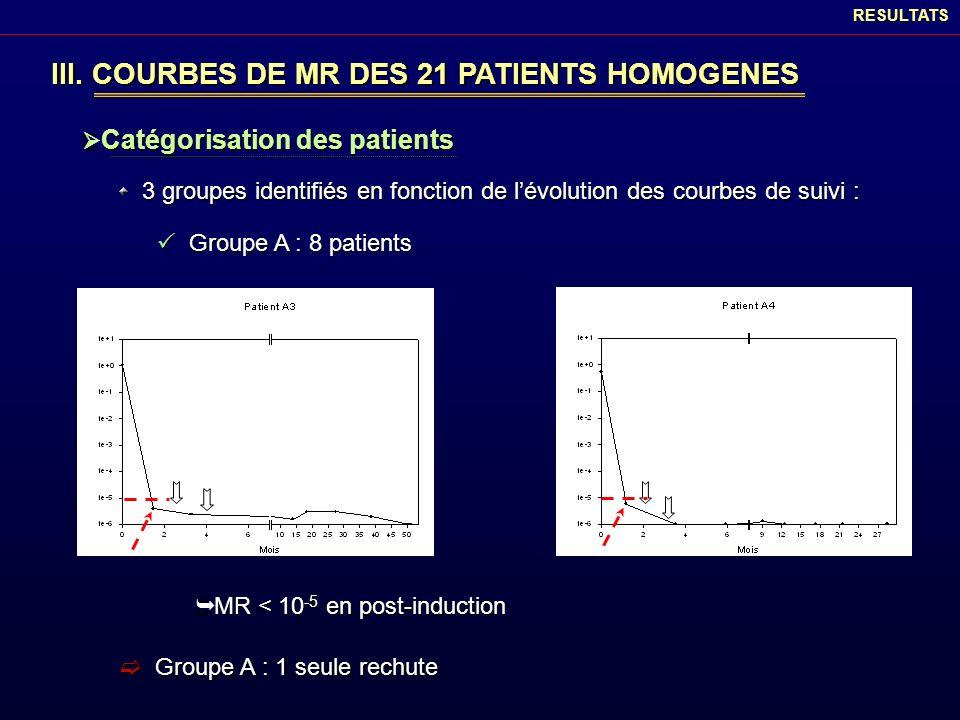 III. COURBES DE MR DES 21 PATIENTS HOMOGENES