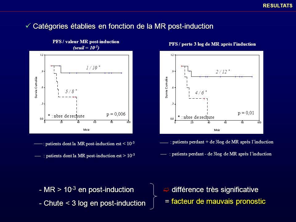 PFS / valeur MR post-induction