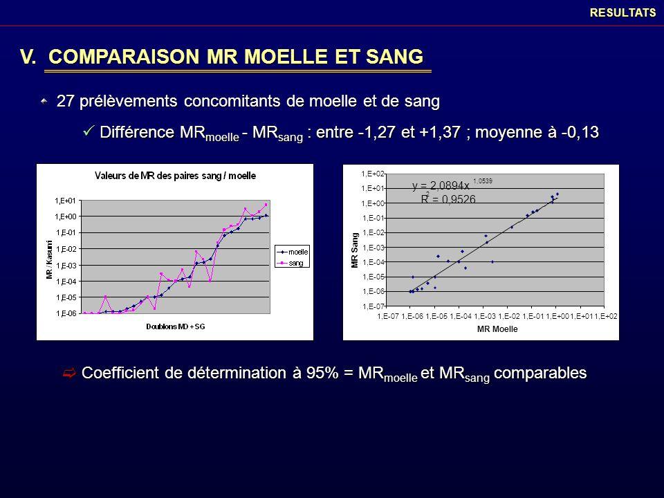 V. COMPARAISON MR MOELLE ET SANG
