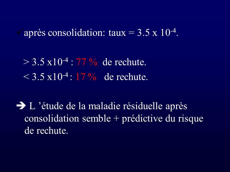 après consolidation: taux = 3.5 x 10-4.