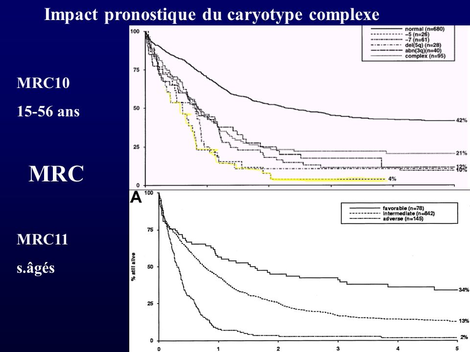 MRC Impact pronostique du caryotype complexe MRC10 15-56 ans MRC11