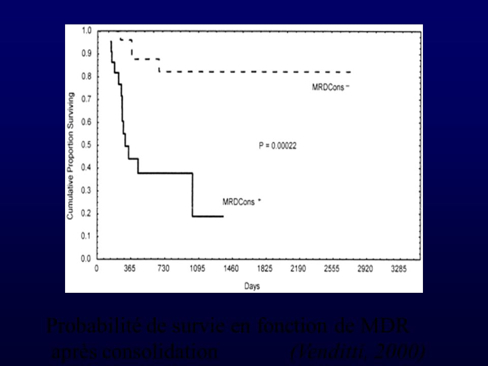 Probabilité de survie en fonction de MDR