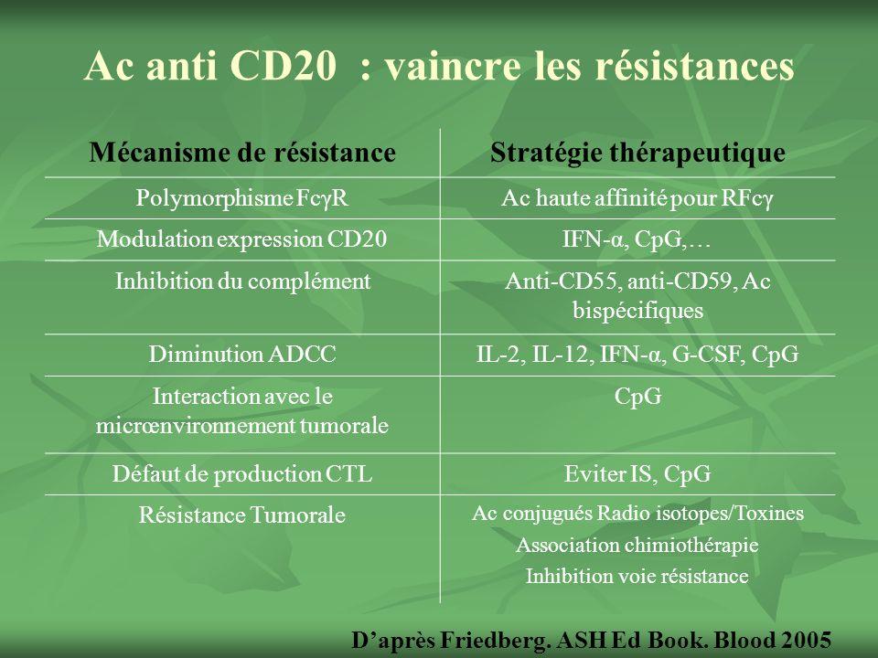 Ac anti CD20 : vaincre les résistances