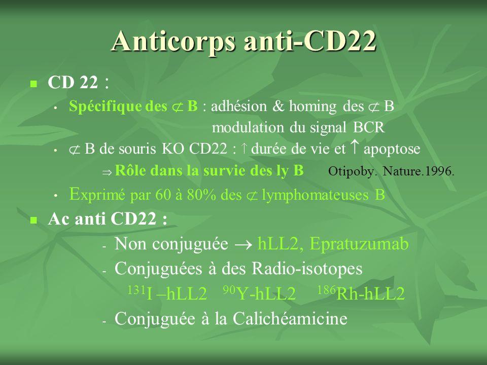 Anticorps anti-CD22 CD 22 : Spécifique des  B : adhésion & homing des  B. modulation du signal BCR.