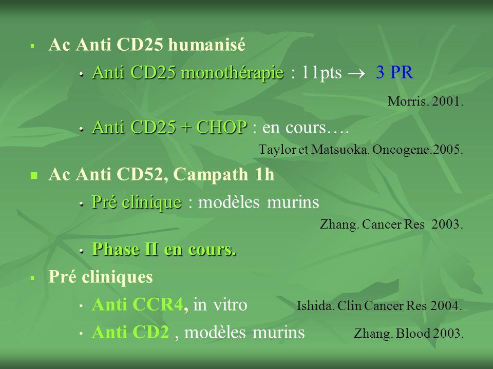 Anti CD25 monothérapie : 11pts  3 PR Morris. 2001.