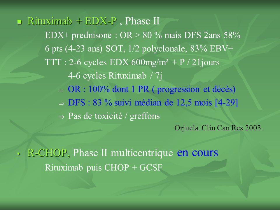 Rituximab + EDX-P , Phase II