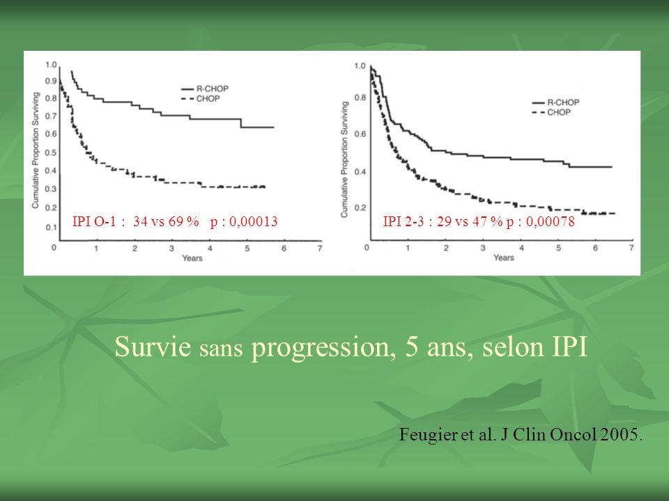 Survie sans progression, 5 ans, selon IPI