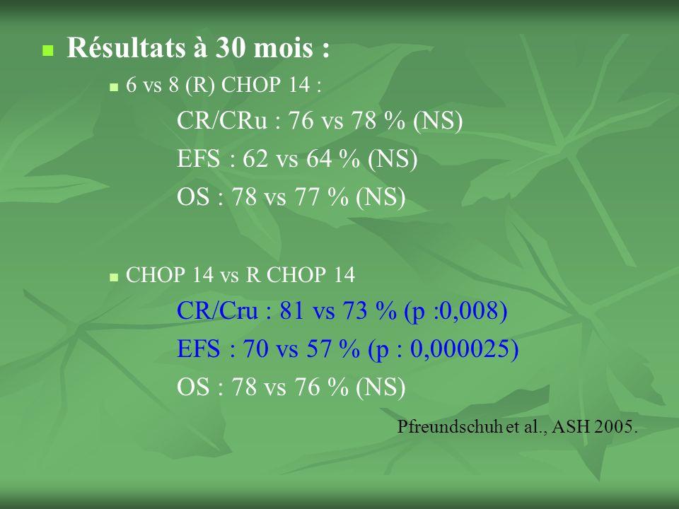 Résultats à 30 mois : CR/CRu : 76 vs 78 % (NS) EFS : 62 vs 64 % (NS)