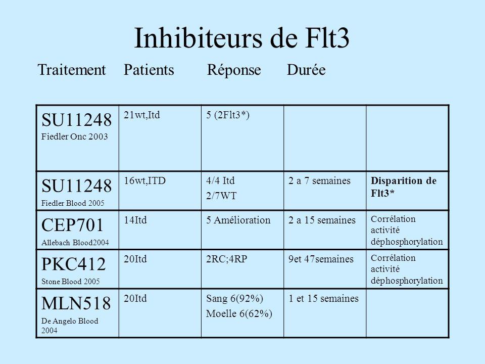 Inhibiteurs de Flt3 SU11248Fiedler Onc 2003 SU11248 CEP701 PKC412