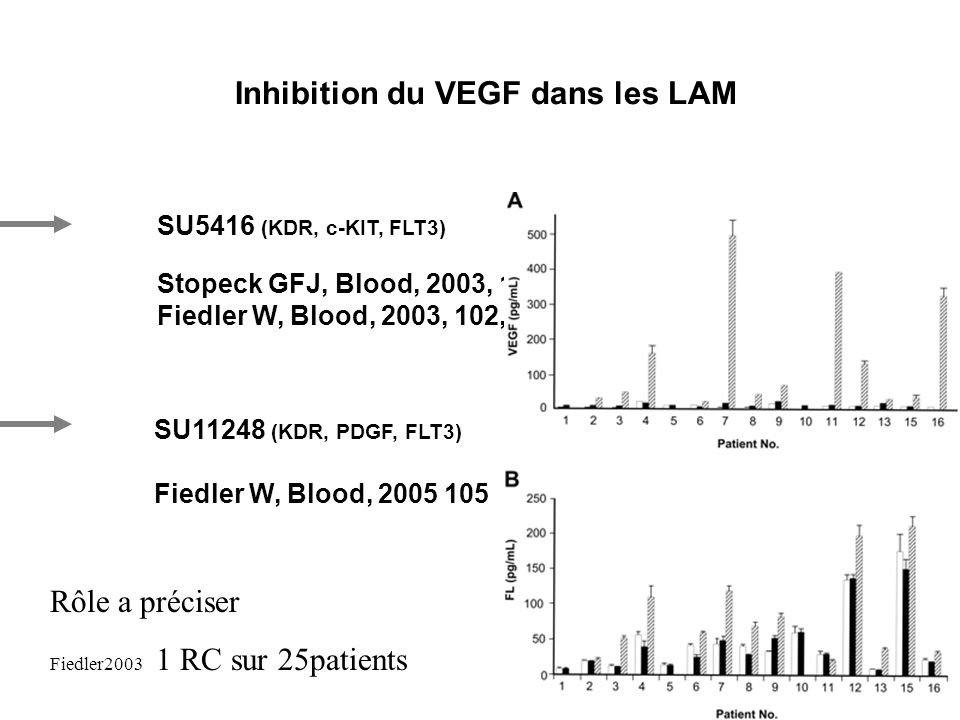 Inhibition du VEGF dans les LAM