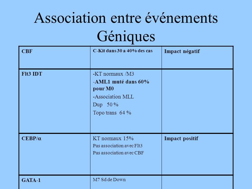 Association entre événements Géniques