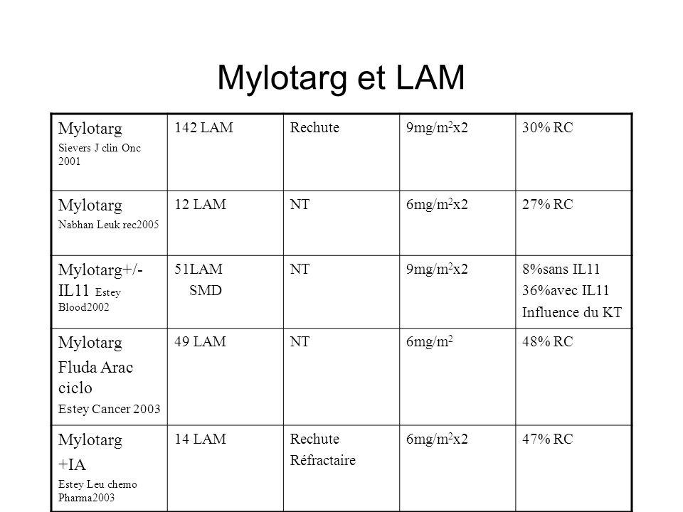 Mylotarg et LAM Mylotarg Mylotarg+/-IL11 Estey Blood2002