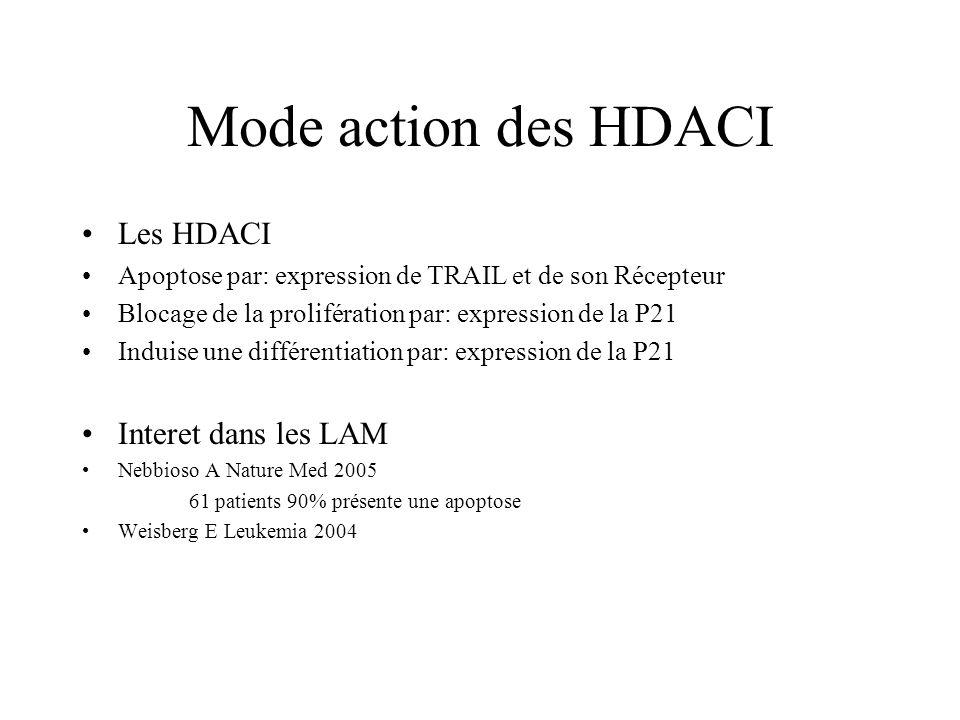 Mode action des HDACI Les HDACI Interet dans les LAM