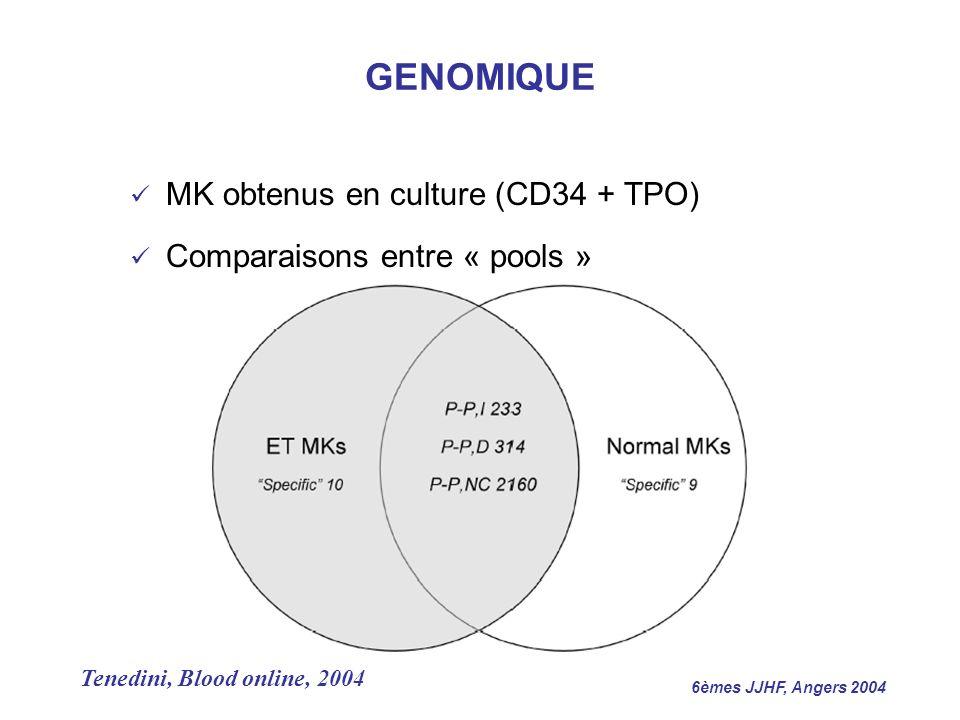 GENOMIQUE MK obtenus en culture (CD34 + TPO)