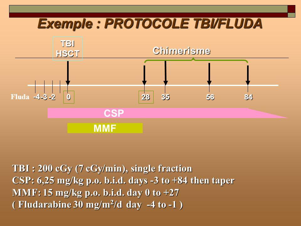 Exemple : PROTOCOLE TBI/FLUDA