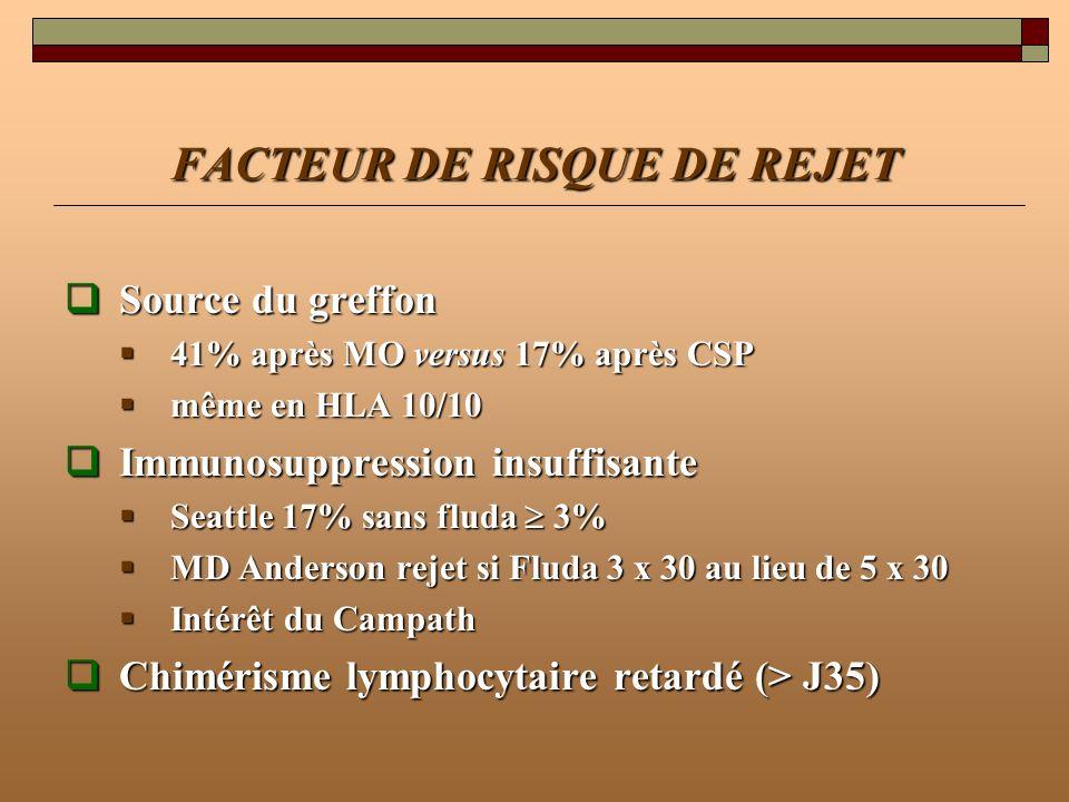 FACTEUR DE RISQUE DE REJET