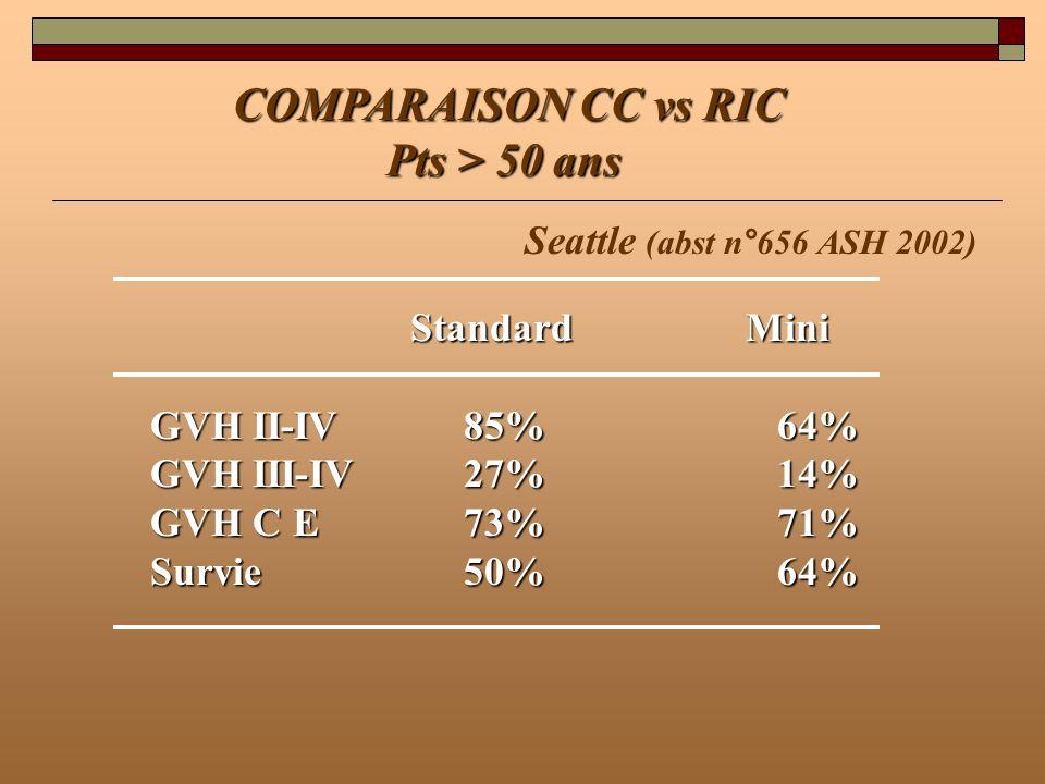 COMPARAISON CC vs RIC Pts > 50 ans