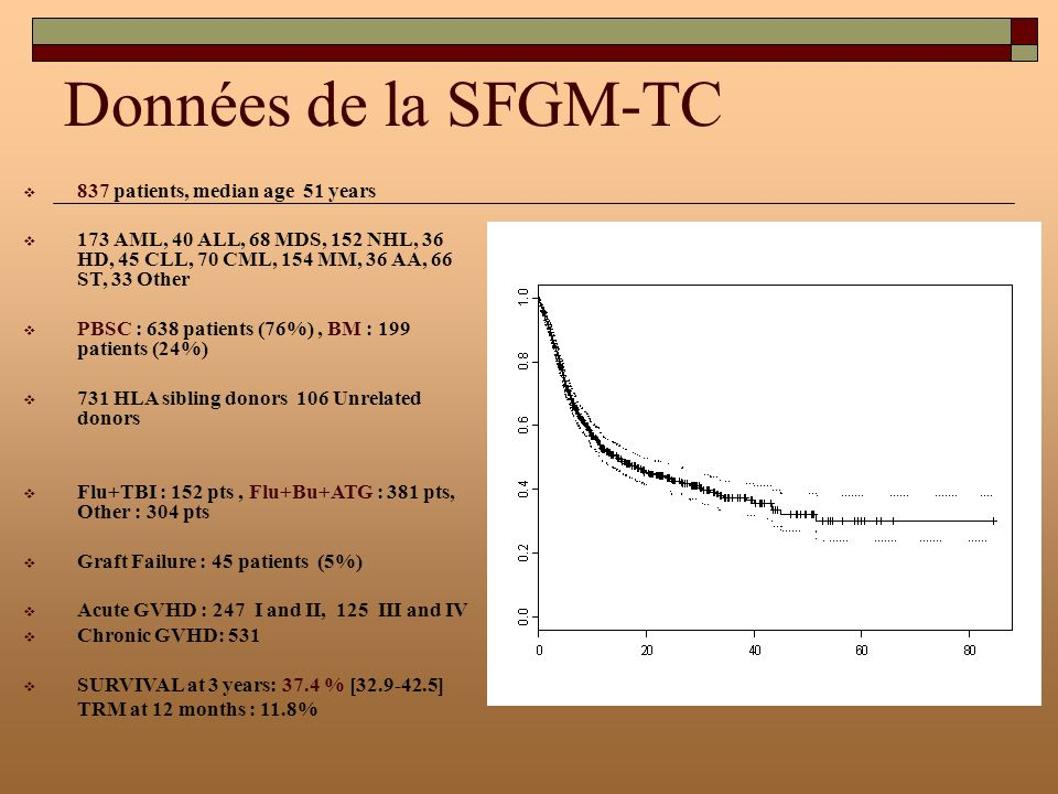 Données de la SFGM-TC 837 patients, median age 51 years