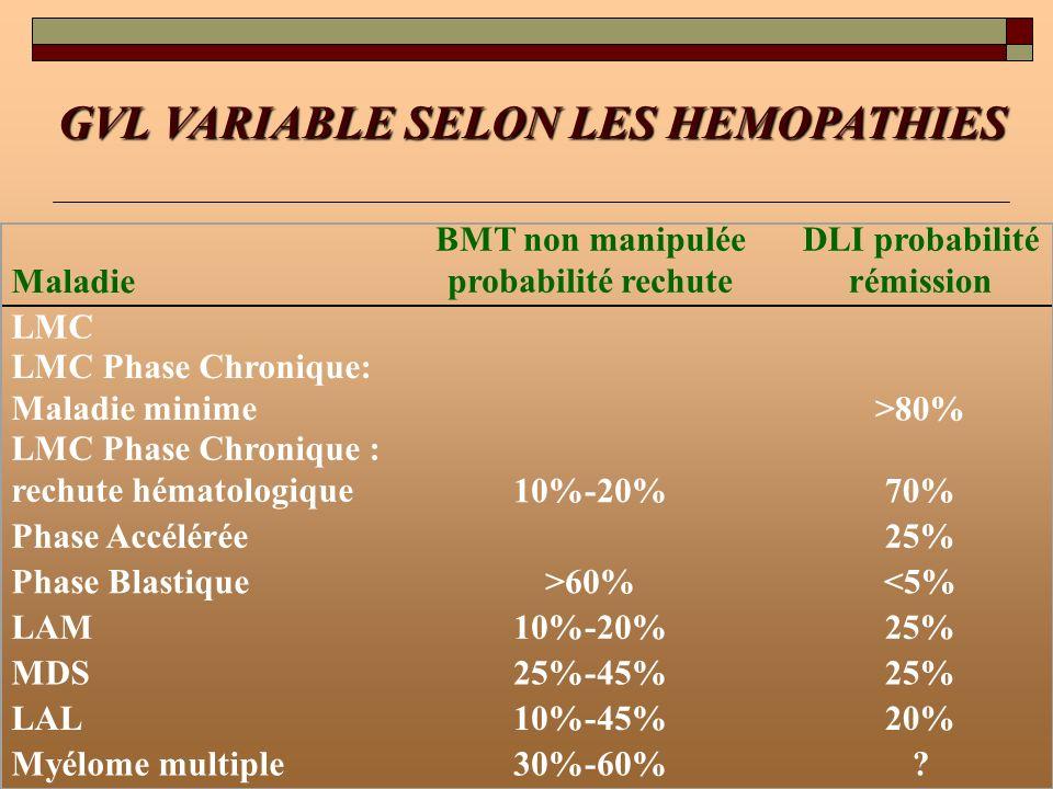 BMT non manipulée probabilité rechute DLI probabilité rémission