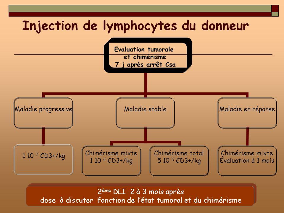 dose à discuter fonction de l'état tumoral et du chimérisme