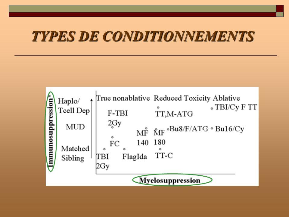 TYPES DE CONDITIONNEMENTS