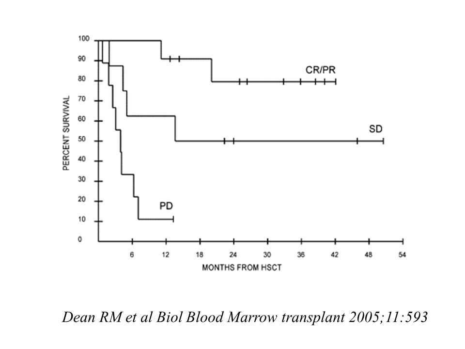 Dean RM et al Biol Blood Marrow transplant 2005;11:593