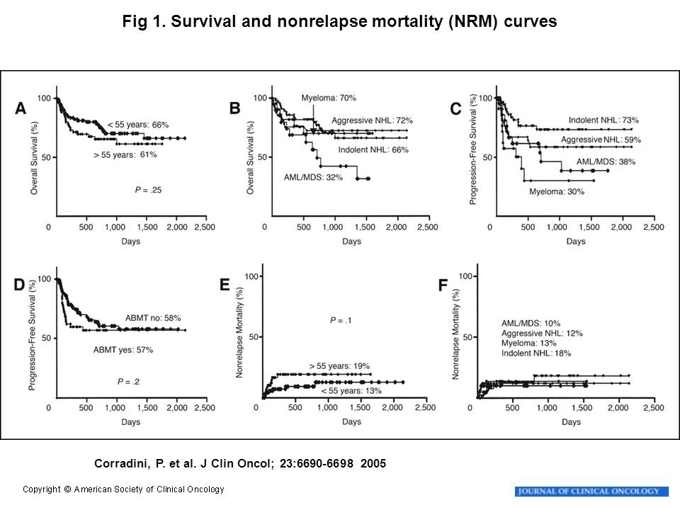 Fig 1. Survival and nonrelapse mortality (NRM) curves