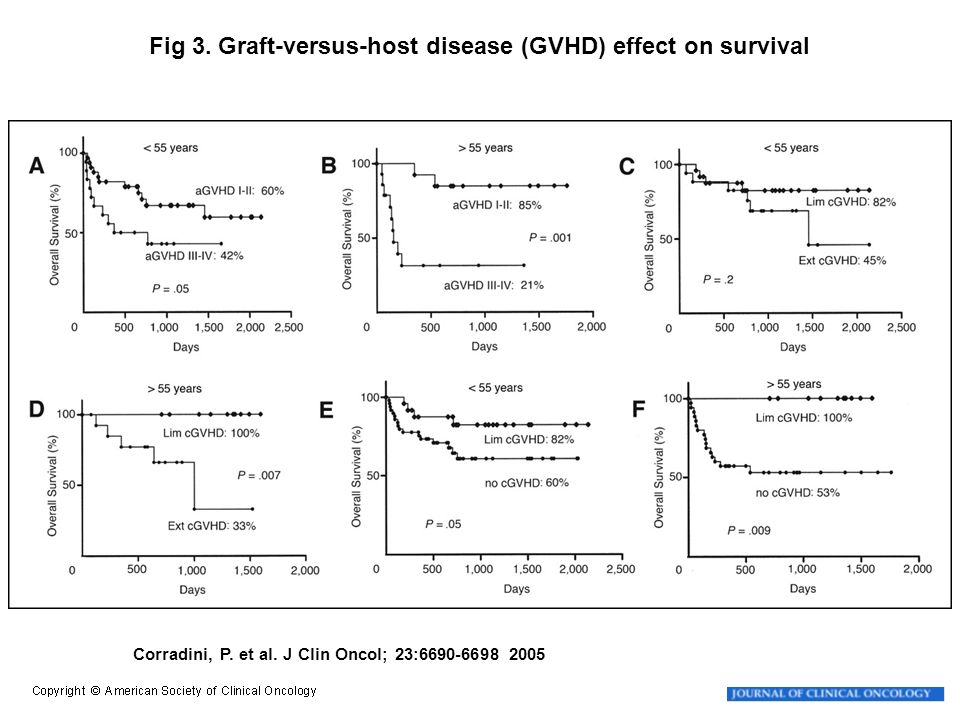 Fig 3. Graft-versus-host disease (GVHD) effect on survival