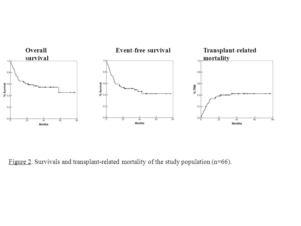Overall survivalEvent-free survival. Transplant-related mortality.