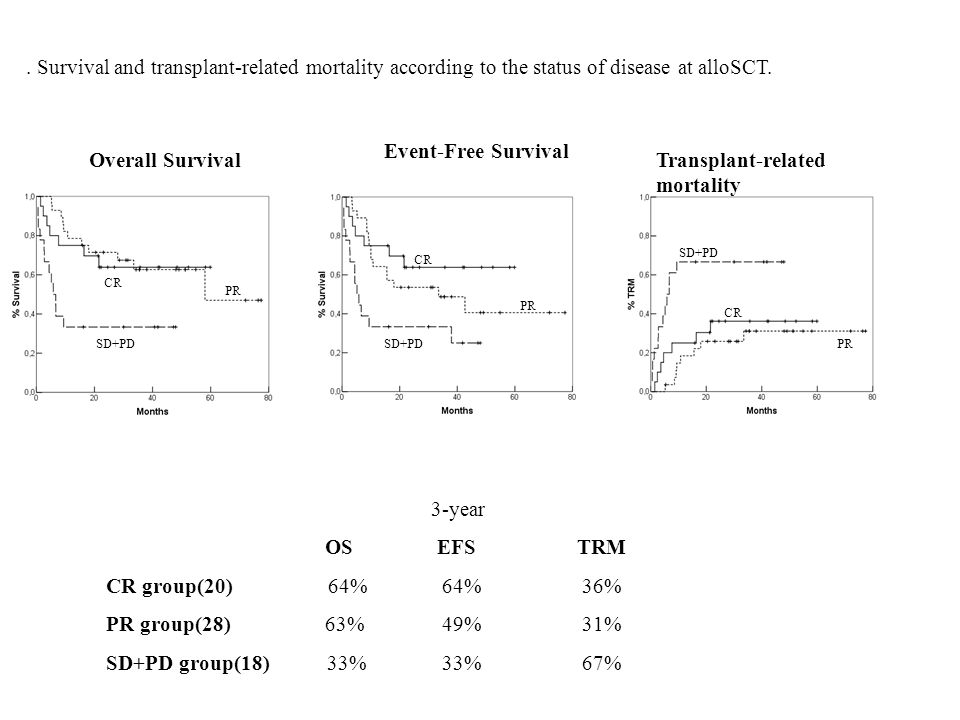 . Survival and transplant-related mortality according to the status of disease at alloSCT.