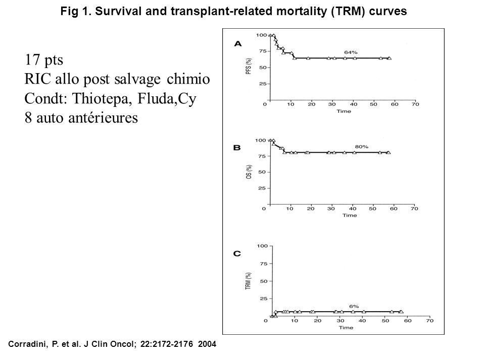 Fig 1. Survival and transplant-related mortality (TRM) curves