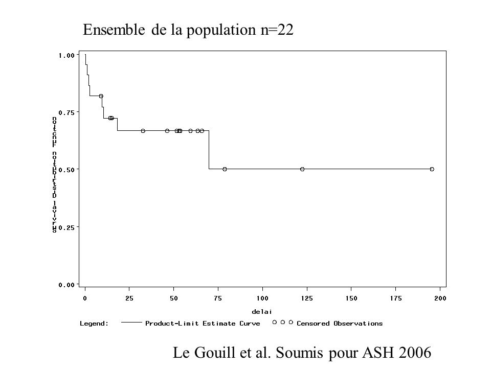 Ensemble de la population n=22