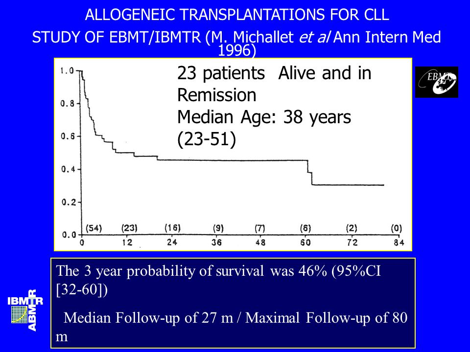 23 patients Alive and in Remission Median Age: 38 years (23-51)