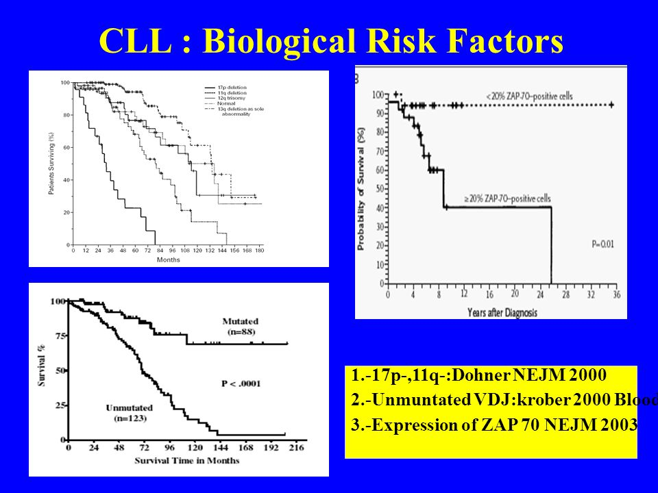 CLL : Biological Risk Factors