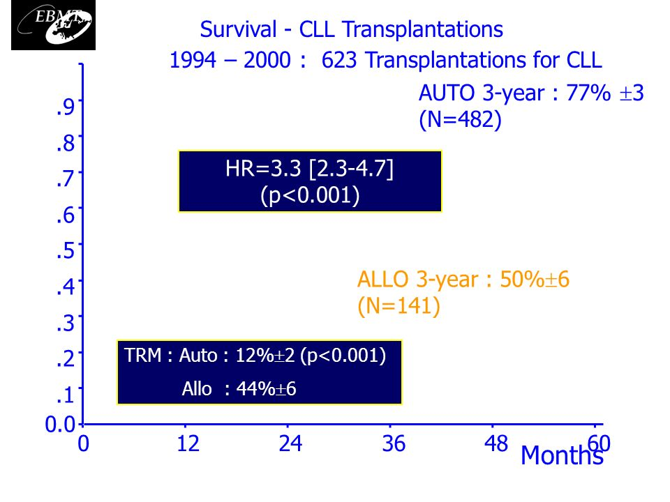 Months Survival - CLL Transplantations