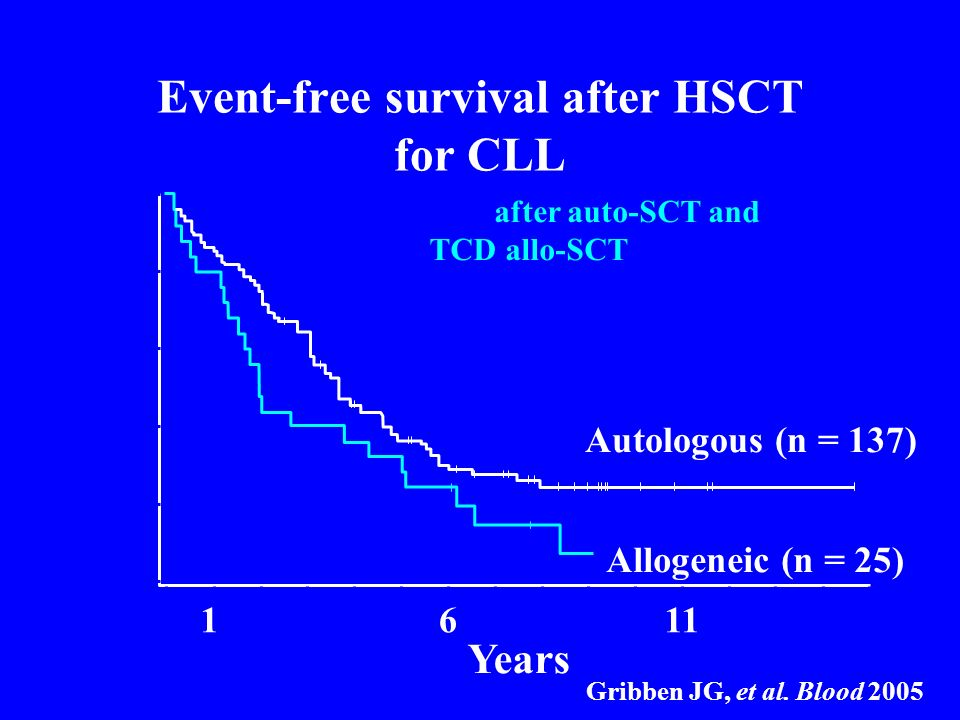 Event-free survival after HSCT for CLL