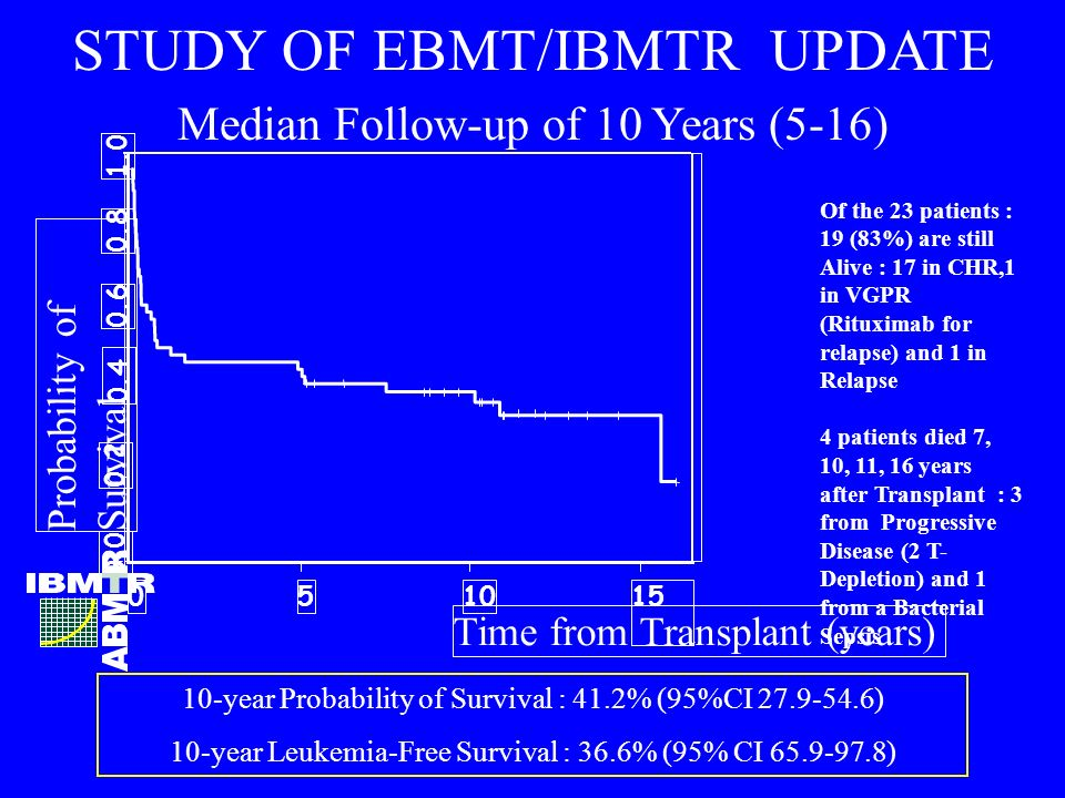 STUDY OF EBMT/IBMTR UPDATE