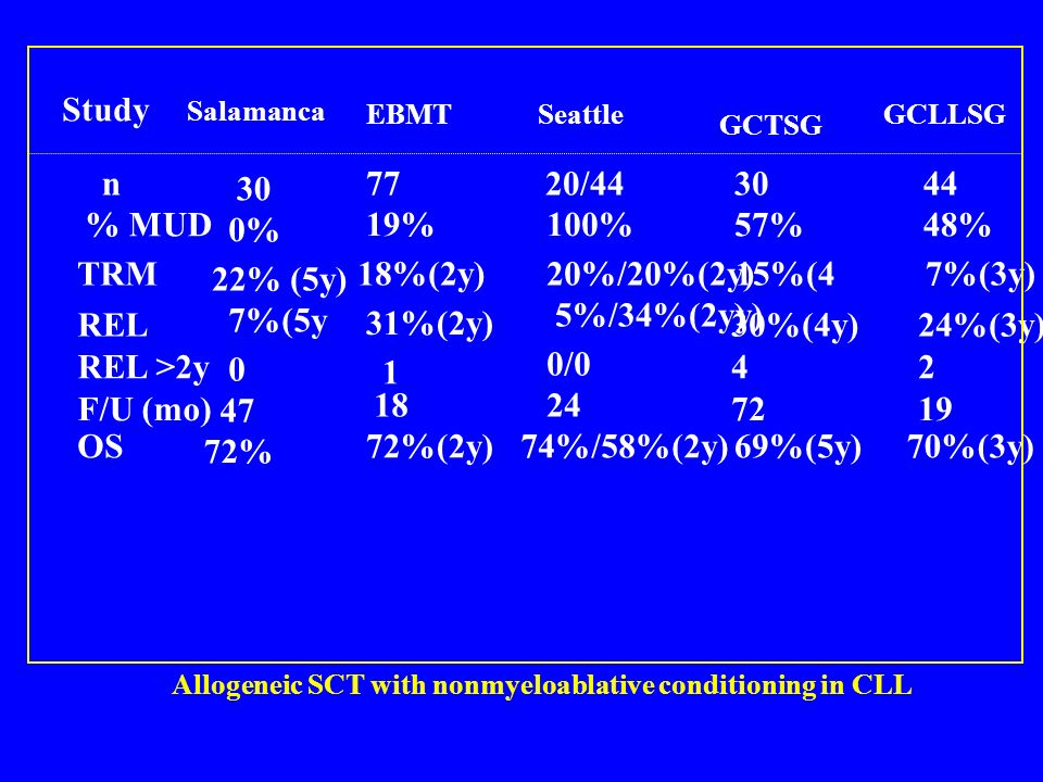 Allogeneic SCT with nonmyeloablative conditioning in CLL