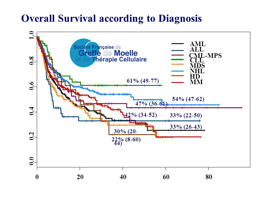 Overall Survival according to Diagnosis