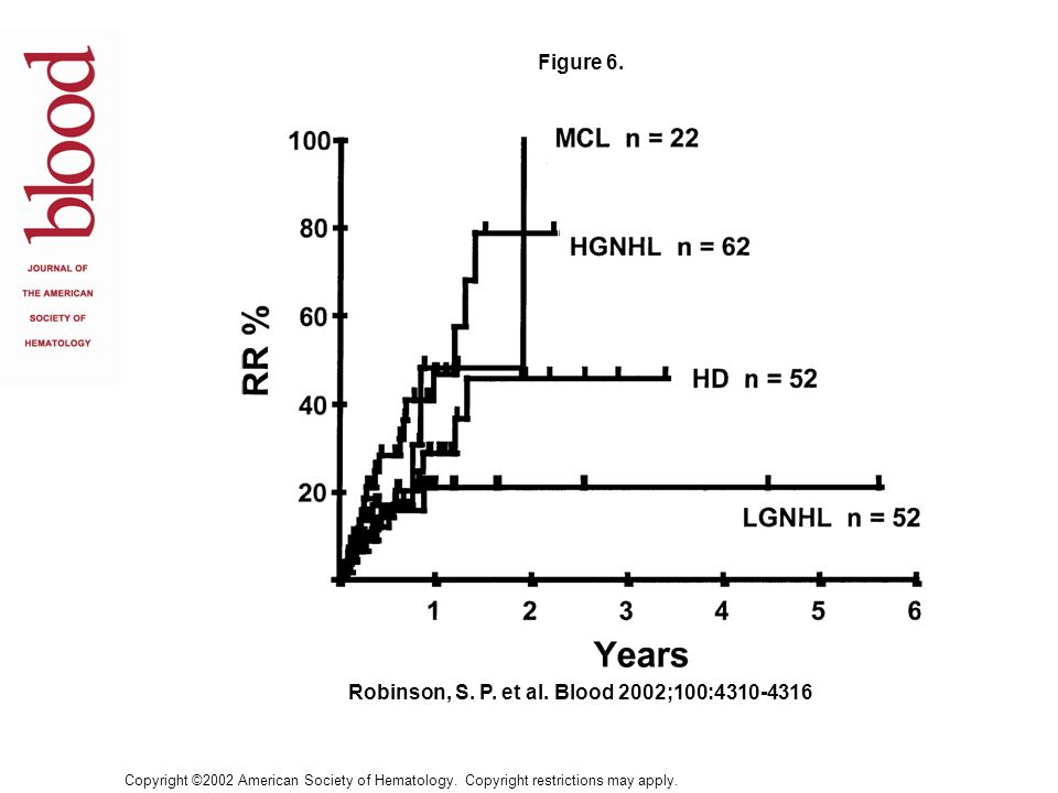 Robinson, S. P. et al. Blood 2002;100:
