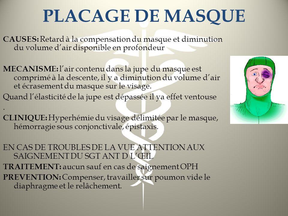 PLACAGE DE MASQUE CAUSES: Retard à la compensation du masque et diminution du volume d'air disponible en profondeur.