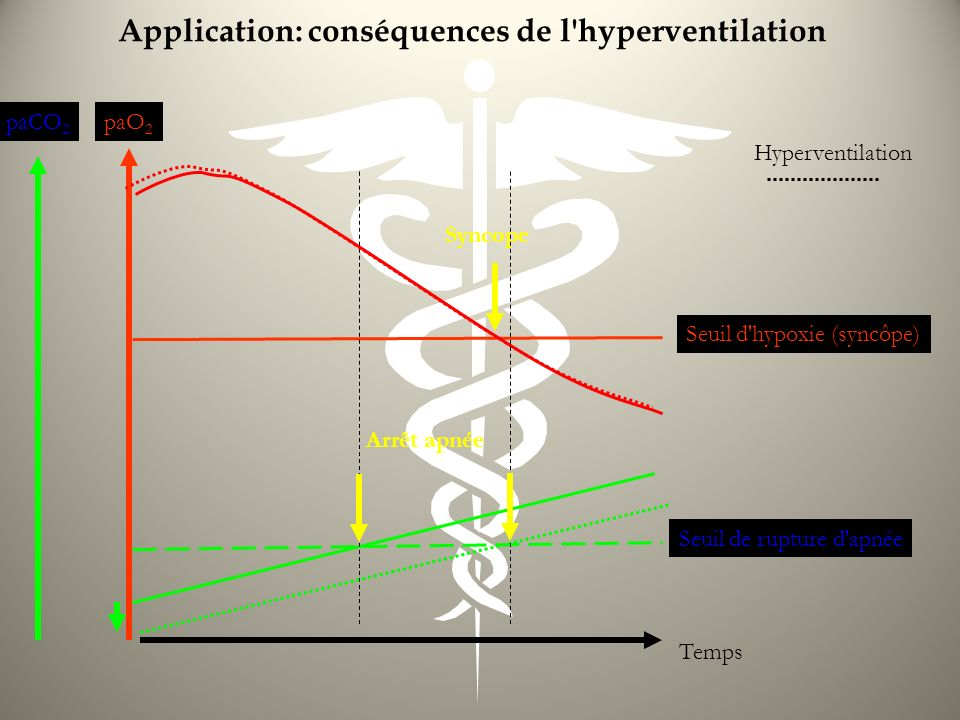 Application: conséquences de l hyperventilation