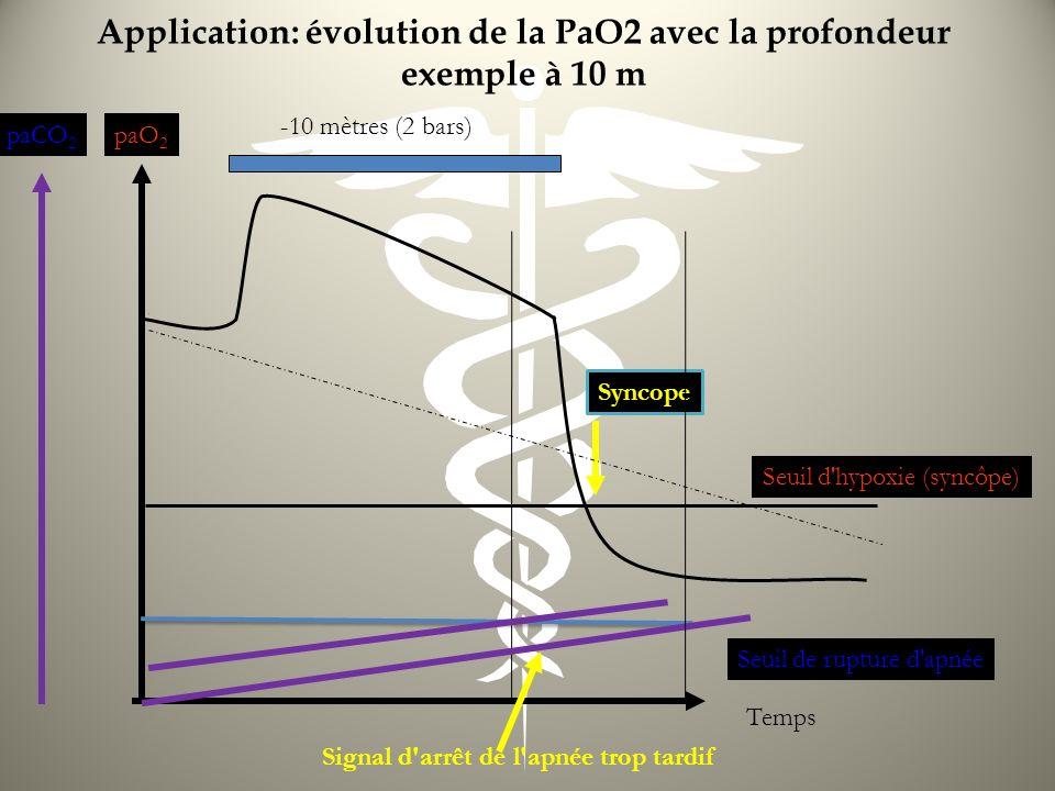 Application: évolution de la PaO2 avec la profondeur exemple à 10 m