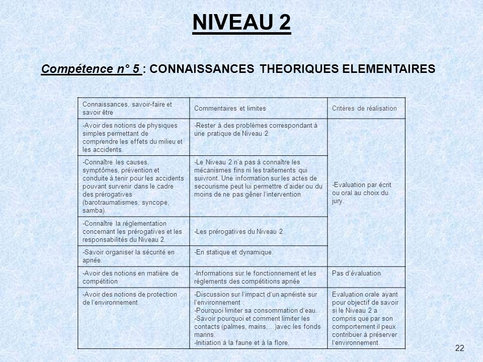 NIVEAU 2 Compétence n° 5 : CONNAISSANCES THEORIQUES ELEMENTAIRES