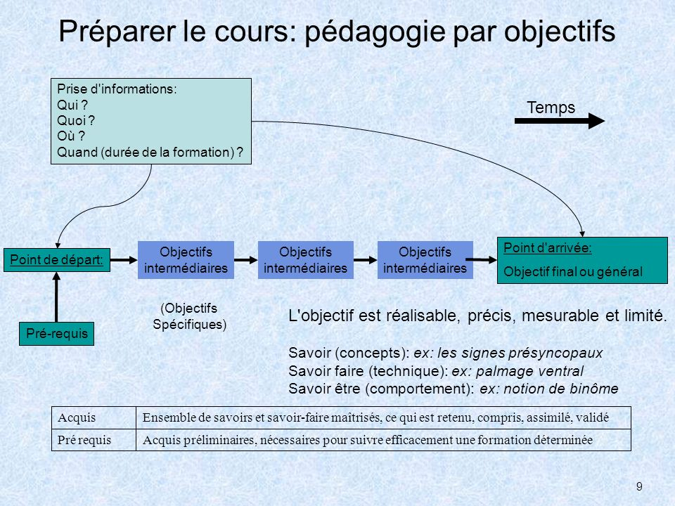 Préparer le cours: pédagogie par objectifs