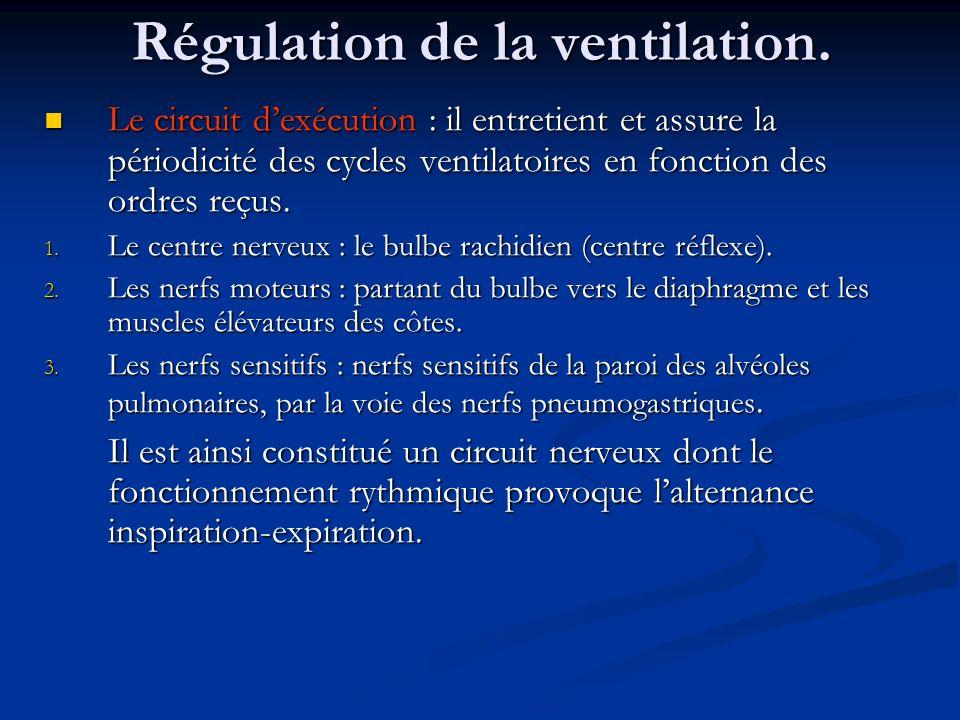 Régulation de la ventilation.