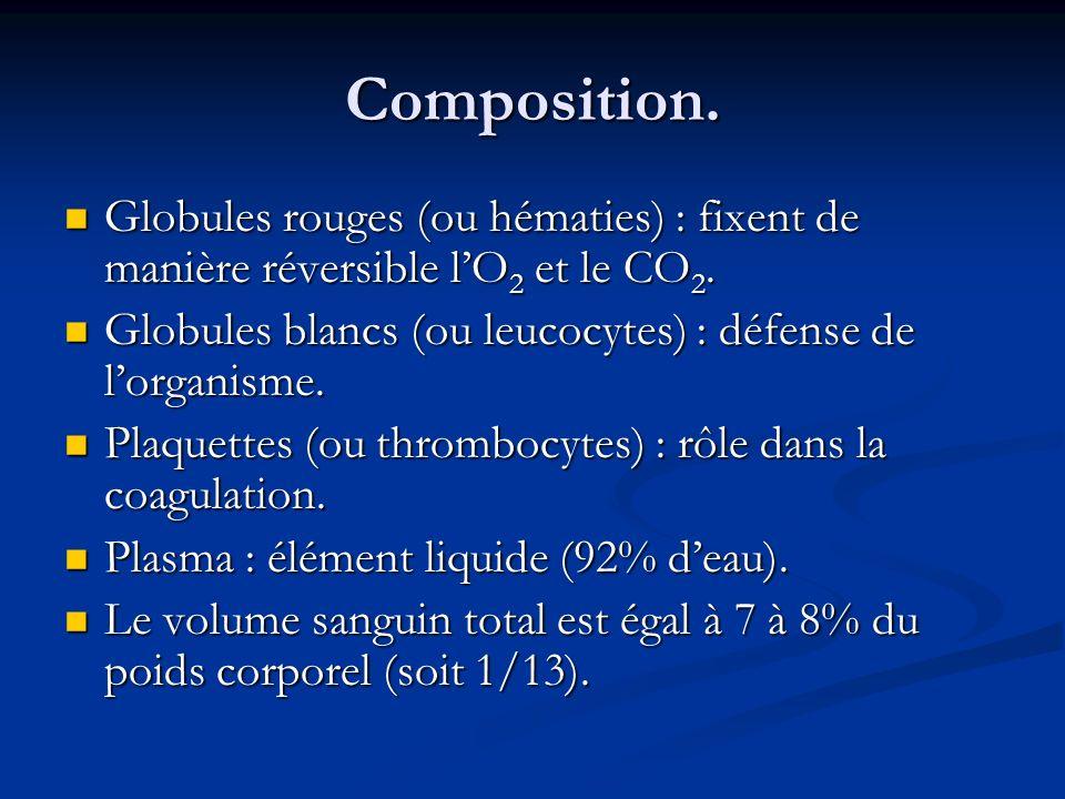 Composition.Globules rouges (ou hématies) : fixent de manière réversible l'O2 et le CO2. Globules blancs (ou leucocytes) : défense de l'organisme.